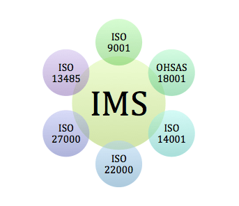 Image depicting an Integrated Management system