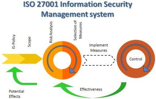Information security management systems process